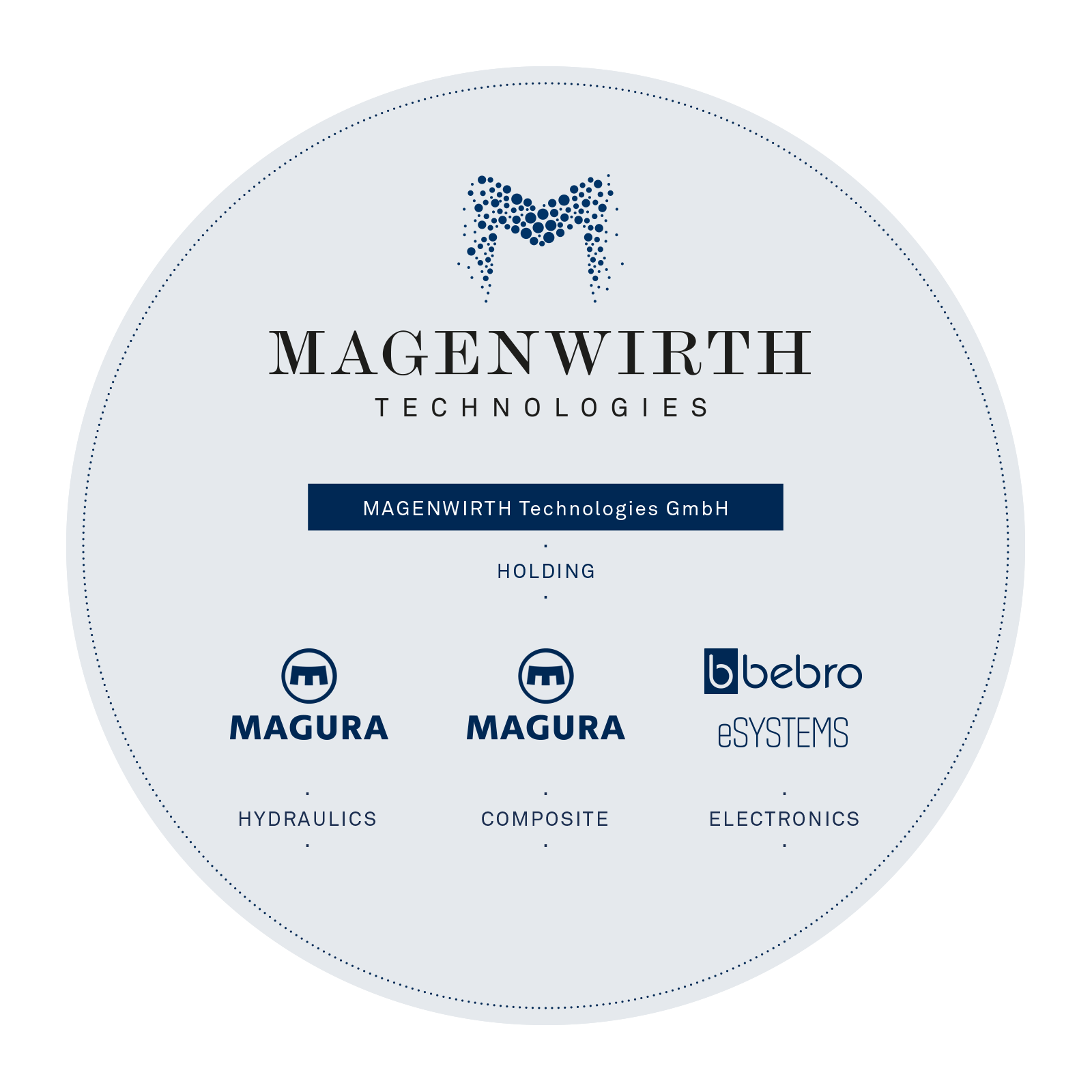 Magenwirth Innovations