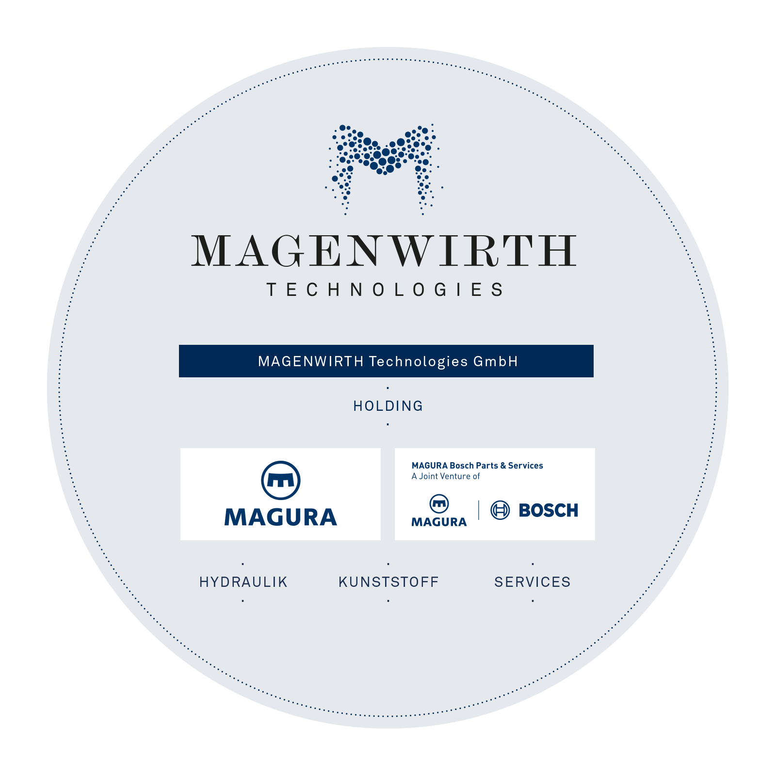 Magenwirth Innovations